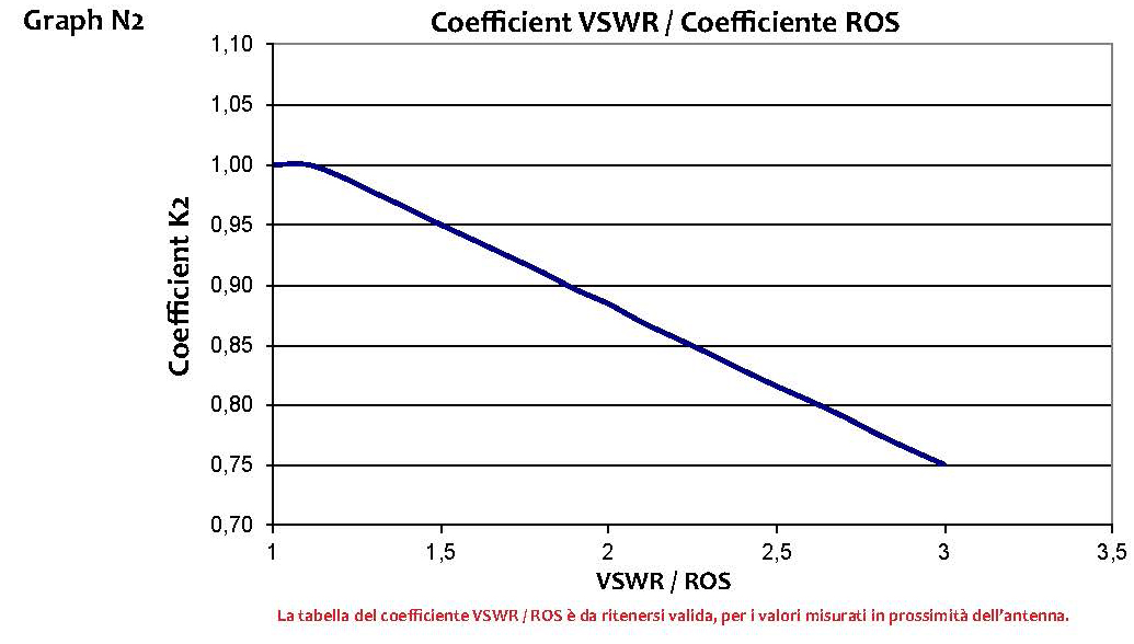 Coefficiente ROS - Coefficient VSWR