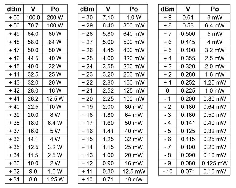 Convertion Table Decibel Volt Watt 50 Ohm Messi
