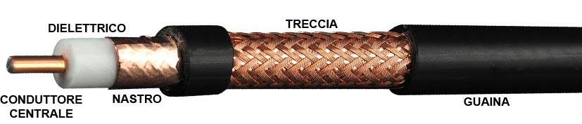 struttura cavo coassiale conduttore treccia nastro dielettrico guaina